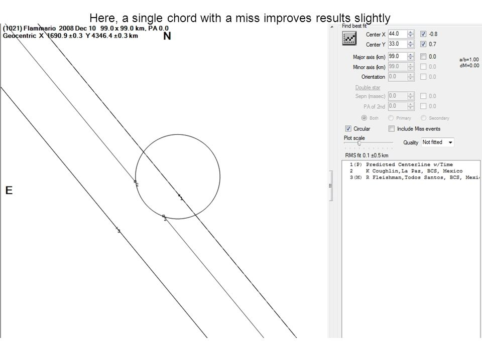 Here, a single chord with a miss improves results slightly