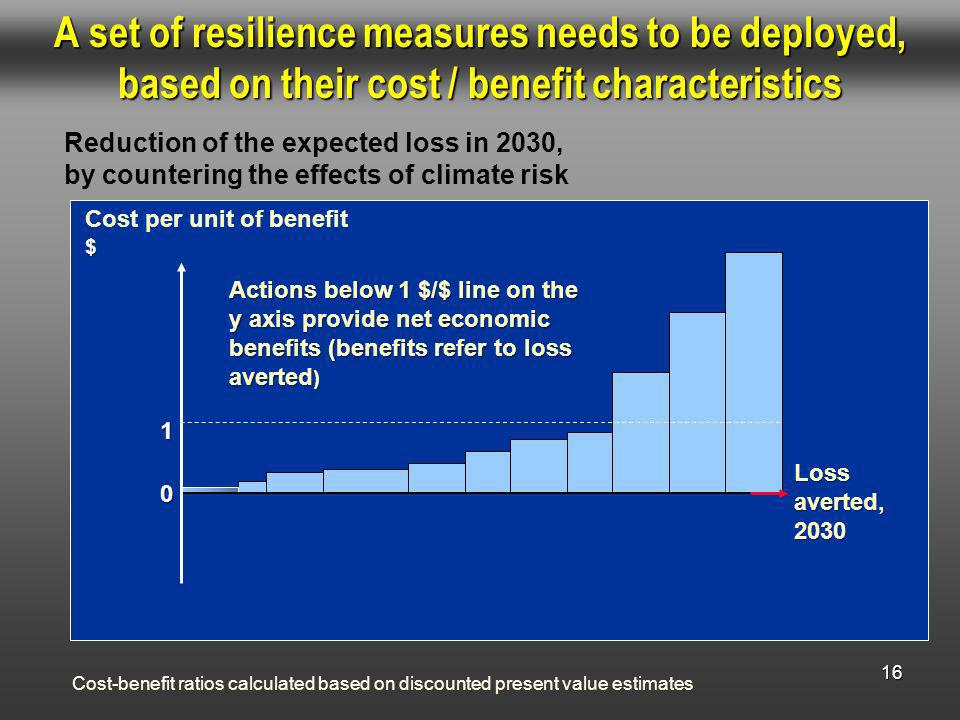 16 A set of resilience measures needs to be deployed, based on their cost / benefit characteristics Cost per unit of benefit$ Loss averted, 2030 Cost-benefit ratios calculated based on discounted present value estimates Actions below 1 $/$ line on the y axis provide net economic benefits (benefits refer to loss averted ) Reduction of the expected loss in 2030, by countering the effects of climate risk 1 0