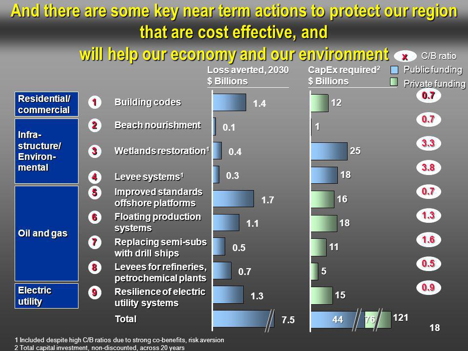 And there are some key near term actions to protect our region that are cost effective, and will help our economy and our environment 18 Residential/ commercial 1 Building codes Oil and gas 6 Floating production systems 7 Replacing semi-subs with drill ships 8 Levees for refineries, petrochemical plants Infra- structure/ Environ- mental 3 Wetlands restoration 1 2 Beach nourishment 4 Levee systems 1 Electric utility 9 Resilience of electric utility systems 0.4 0.1 1.4 7.5 1.3 0.7 0.5 1.1 1.7 0.3 Loss averted, 2030 $ Billions 1 Included despite high C/B ratios due to strong co-benefits, risk aversion 2 Total capital investment, non-discounted, across 20 years 5 Improved standards offshore platforms Total C/B ratio x 0.7 1.3 1.6 0.7 0.5 3.3 0.7 3.8 0.9 CapEx required 2 $ Billions Public funding Private funding 18 25 1 12 121 4476 15 5 11 18 16