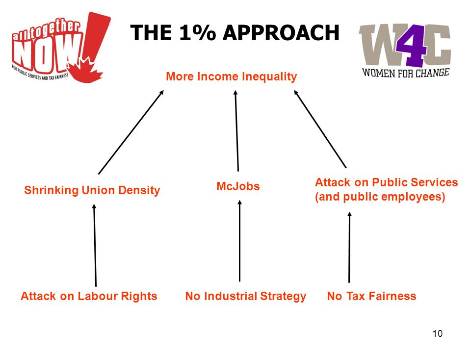 More Income Inequality Shrinking Union Density Attack on Labour Rights Attack on Public Services (and public employees) No Tax Fairness No Industrial Strategy McJobs THE 1% APPROACH 10