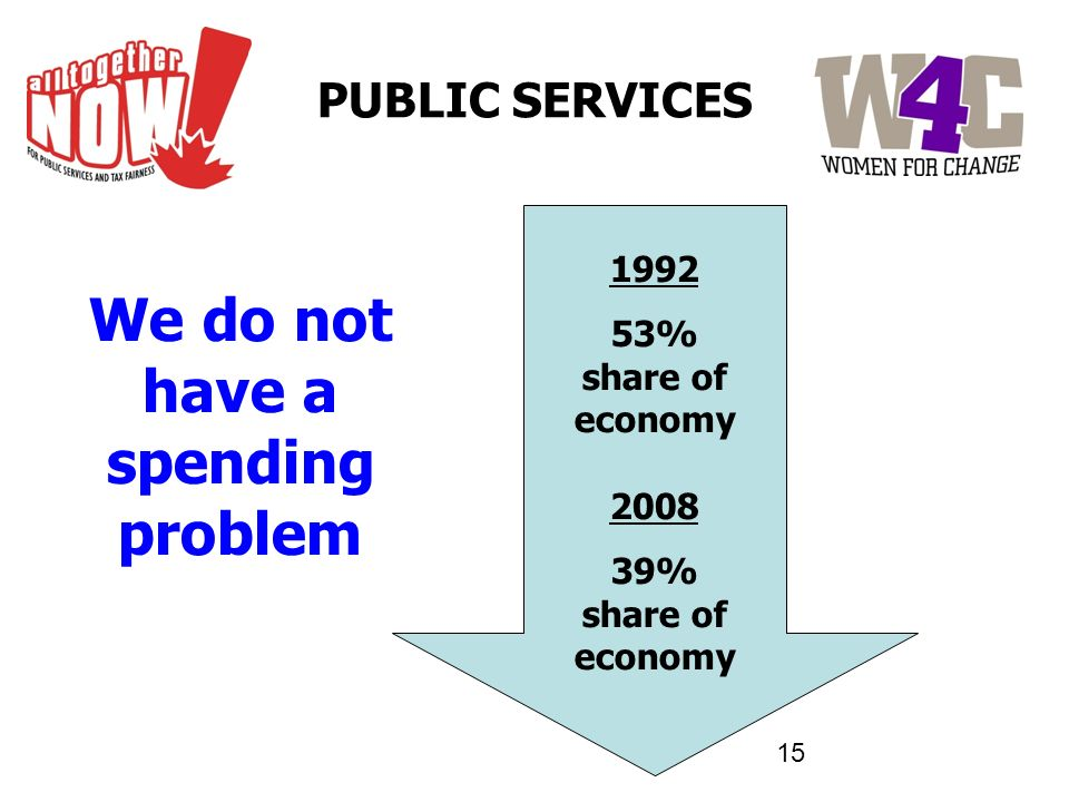 15 We do not have a spending problem 1992 53% share of economy 2008 39% share of economy PUBLIC SERVICES