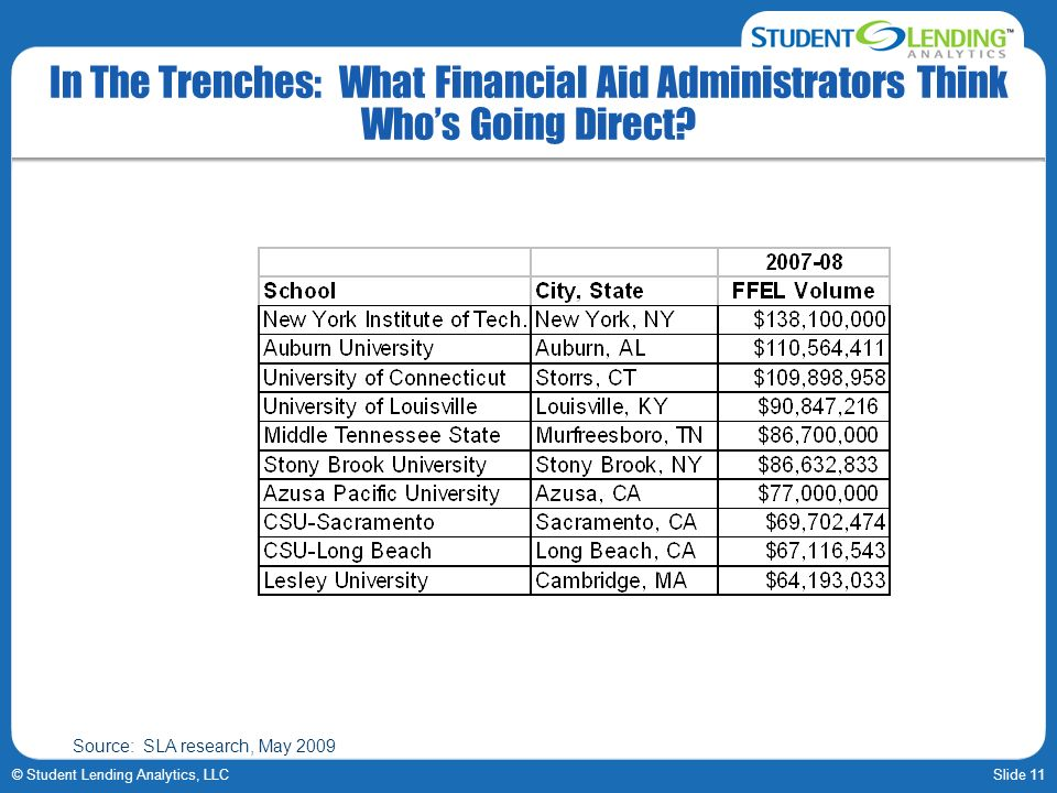 Slide 11© Student Lending Analytics, LLC In The Trenches: What Financial Aid Administrators Think Whos Going Direct.
