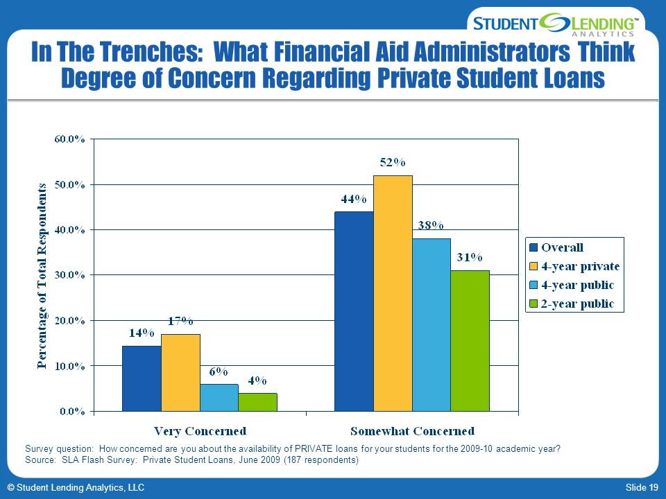 Slide 19© Student Lending Analytics, LLC In The Trenches: What Financial Aid Administrators Think Degree of Concern Regarding Private Student Loans Survey question: How concerned are you about the availability of PRIVATE loans for your students for the 2009-10 academic year.