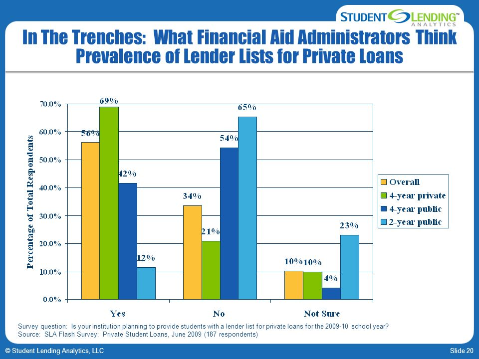 Slide 20© Student Lending Analytics, LLC In The Trenches: What Financial Aid Administrators Think Prevalence of Lender Lists for Private Loans Survey question: Is your institution planning to provide students with a lender list for private loans for the 2009-10 school year.