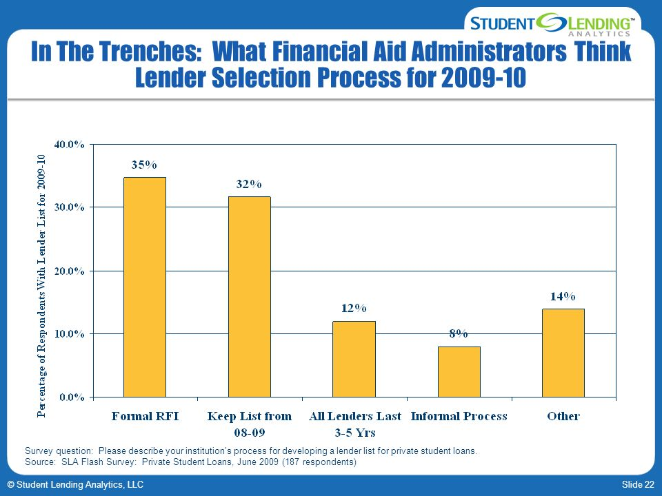 Slide 22© Student Lending Analytics, LLC In The Trenches: What Financial Aid Administrators Think Lender Selection Process for 2009-10 Survey question: Please describe your institution s process for developing a lender list for private student loans.