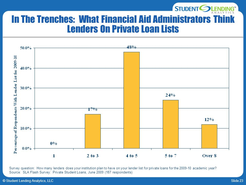 Slide 23© Student Lending Analytics, LLC In The Trenches: What Financial Aid Administrators Think Lenders On Private Loan Lists Survey question: How many lenders does your institution plan to have on your lender list for private loans for the 2009-10 academic year.