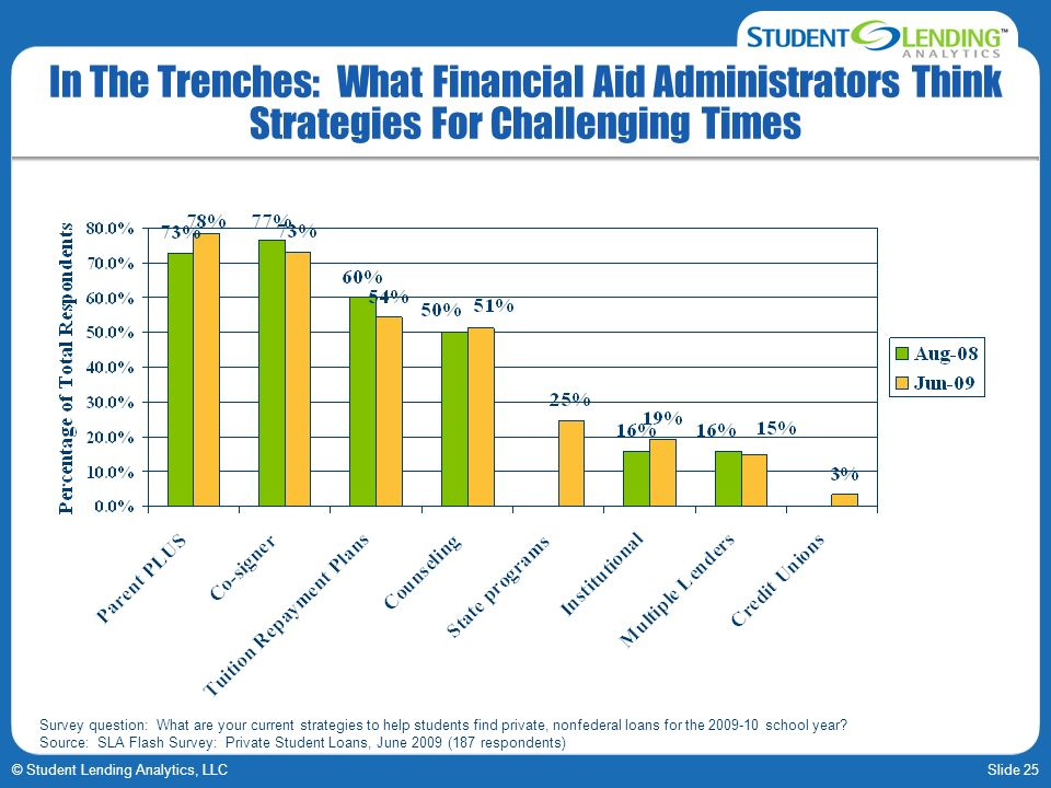 Slide 25© Student Lending Analytics, LLC In The Trenches: What Financial Aid Administrators Think Strategies For Challenging Times Survey question: What are your current strategies to help students find private, nonfederal loans for the 2009-10 school year.