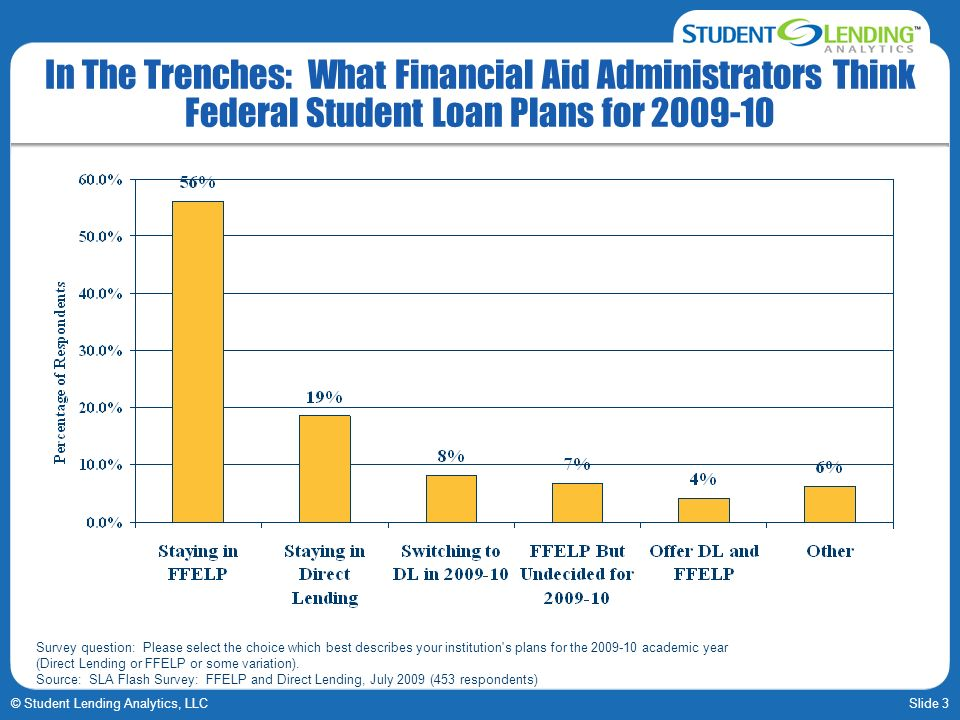 Slide 3© Student Lending Analytics, LLC In The Trenches: What Financial Aid Administrators Think Federal Student Loan Plans for 2009-10 Survey question: Please select the choice which best describes your institution s plans for the 2009-10 academic year (Direct Lending or FFELP or some variation).