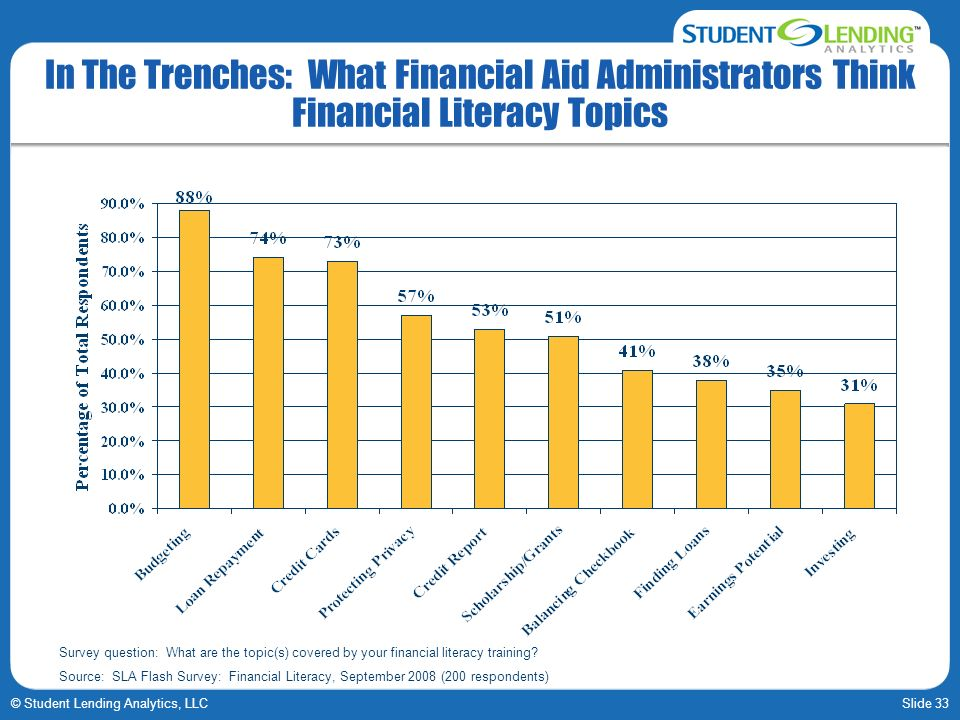 Slide 33© Student Lending Analytics, LLC In The Trenches: What Financial Aid Administrators Think Financial Literacy Topics Survey question: What are the topic(s) covered by your financial literacy training.