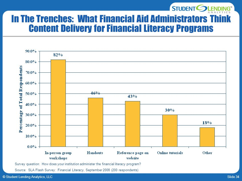 Slide 34© Student Lending Analytics, LLC In The Trenches: What Financial Aid Administrators Think Content Delivery for Financial Literacy Programs Survey question: How does your institution administer the financial literacy program.