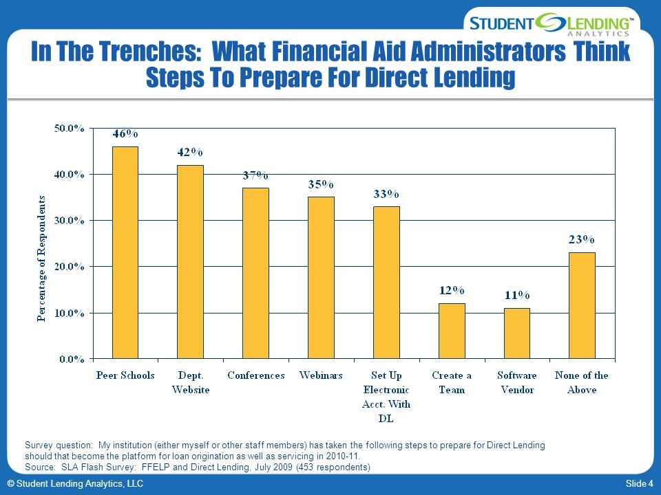 Slide 4© Student Lending Analytics, LLC In The Trenches: What Financial Aid Administrators Think Steps To Prepare For Direct Lending Survey question: My institution (either myself or other staff members) has taken the following steps to prepare for Direct Lending should that become the platform for loan origination as well as servicing in 2010-11.