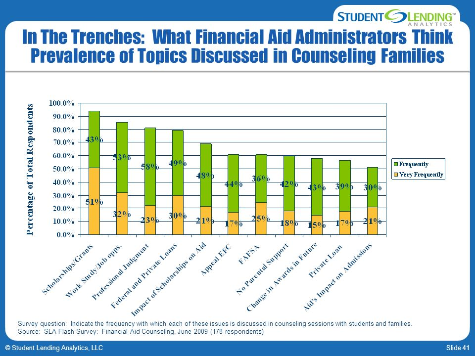 Slide 41© Student Lending Analytics, LLC In The Trenches: What Financial Aid Administrators Think Prevalence of Topics Discussed in Counseling Families Survey question: Indicate the frequency with which each of these issues is discussed in counseling sessions with students and families.