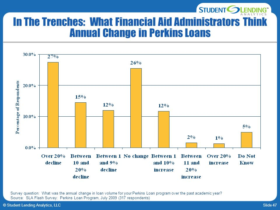 Slide 47© Student Lending Analytics, LLC In The Trenches: What Financial Aid Administrators Think Annual Change in Perkins Loans Survey question: What was the annual change in loan volume for your Perkins Loan program over the past academic year.