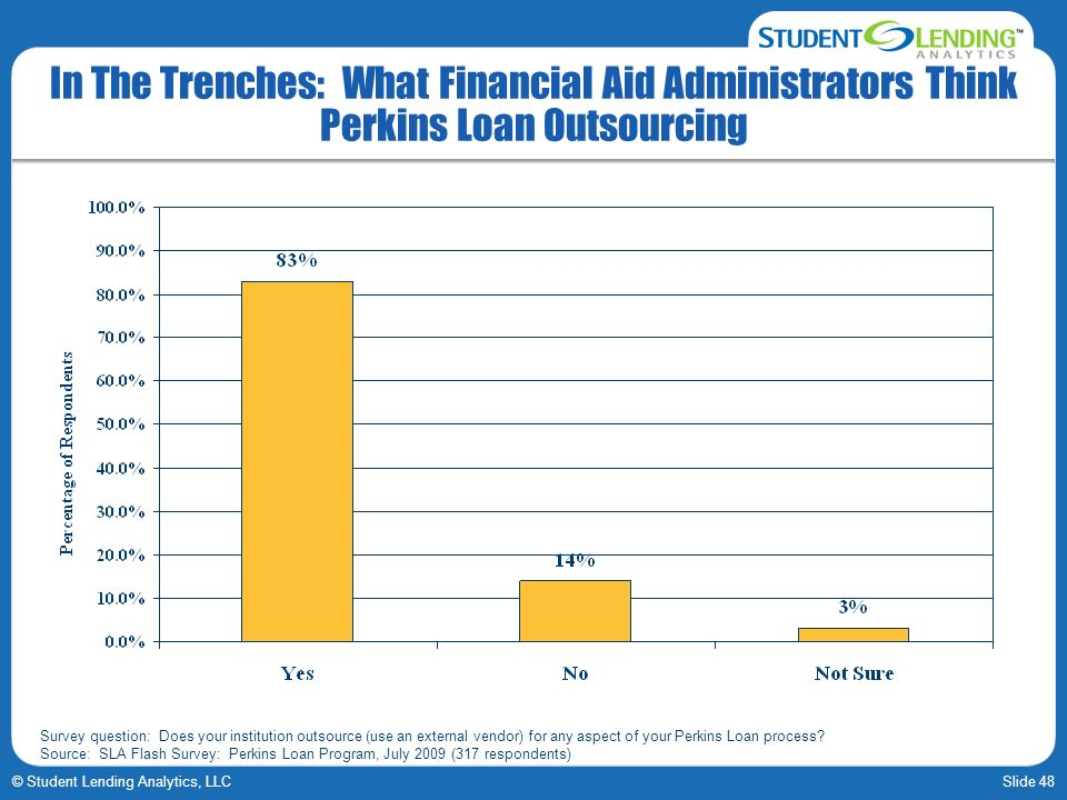 Slide 48© Student Lending Analytics, LLC In The Trenches: What Financial Aid Administrators Think Perkins Loan Outsourcing Survey question: Does your institution outsource (use an external vendor) for any aspect of your Perkins Loan process.