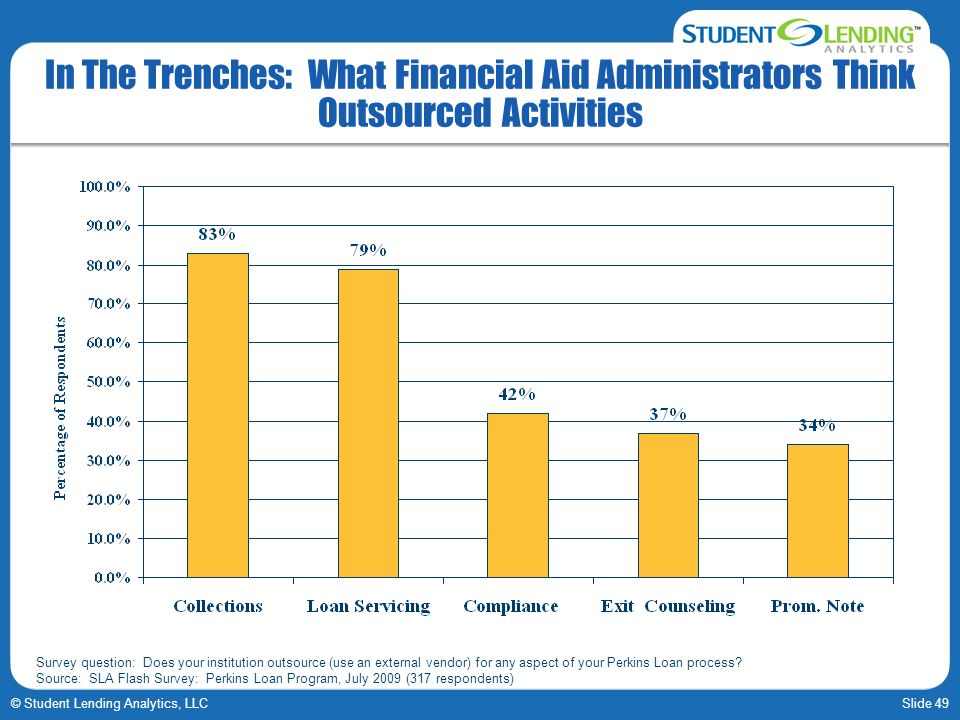 Slide 49© Student Lending Analytics, LLC In The Trenches: What Financial Aid Administrators Think Outsourced Activities Survey question: Does your institution outsource (use an external vendor) for any aspect of your Perkins Loan process.