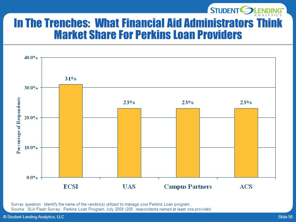 Slide 50© Student Lending Analytics, LLC In The Trenches: What Financial Aid Administrators Think Market Share For Perkins Loan Providers Survey question: Identify the name of the vendor(s) utilized to manage your Perkins Loan program.