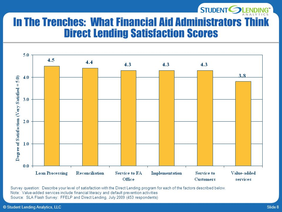 Slide 8© Student Lending Analytics, LLC In The Trenches: What Financial Aid Administrators Think Direct Lending Satisfaction Scores Survey question: Describe your level of satisfaction with the Direct Lending program for each of the factors described below.