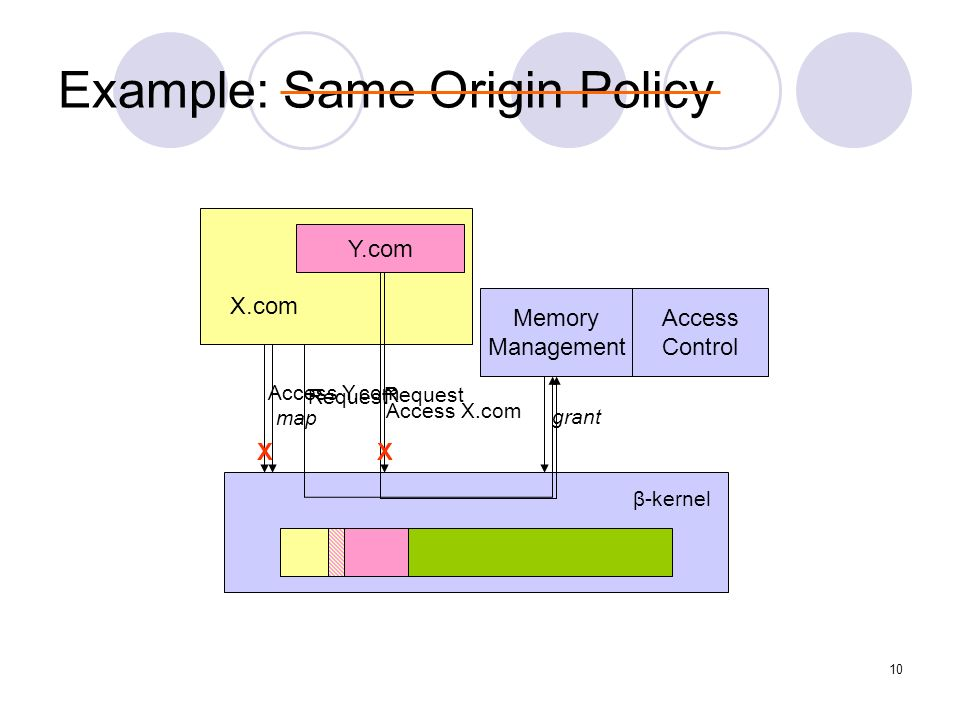10 Example: Same Origin Policy X.com Memory Management Access Control grant Request Y.com Request Access X.com X map β-kernel Access Y.com X