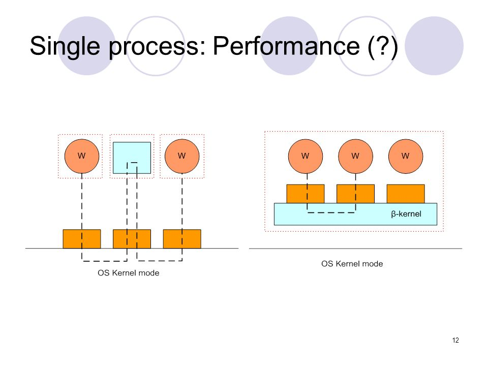 12 Single process: Performance ( )