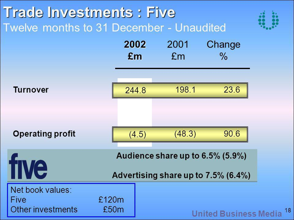 United Business Media 18 2002£m 2001 £m Change % Turnover Operating profit Trade Investments : Five Trade Investments : Five Twelve months to 31 December - Unaudited 244.8 (4.5) 198.1 (48.3) 23.6 90.6 Audience share up to 6.5% (5.9%) Advertising share up to 7.5% (6.4%) Net book values: Five£120m Other investments £50m