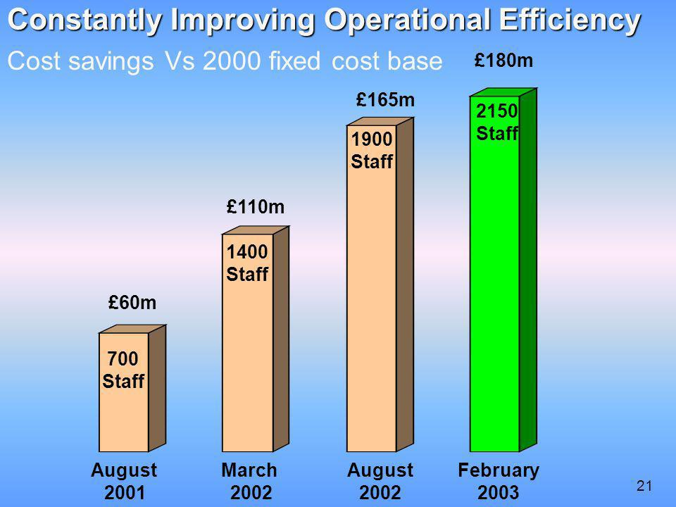 Constantly Improving Operational Efficiency Constantly Improving Operational Efficiency Cost savings Vs 2000 fixed cost base August 2001 March 2002 August 2002 £60m £110m £165m 700 Staff 1400 Staff 1900 Staff 21 2150 Staff £180m February 2003