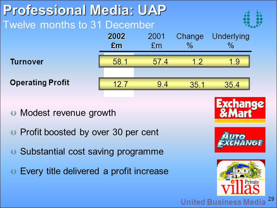 United Business Media 29 Professional Media: UAP Professional Media: UAP Twelve months to 31 December Modest revenue growth Profit boosted by over 30 per cent Substantial cost saving programme Every title delivered a profit increase 58.157.41.21.92002£m 2001 £m Change % Underlying % Turnover 12.79.4 35.135.4 Operating Profit