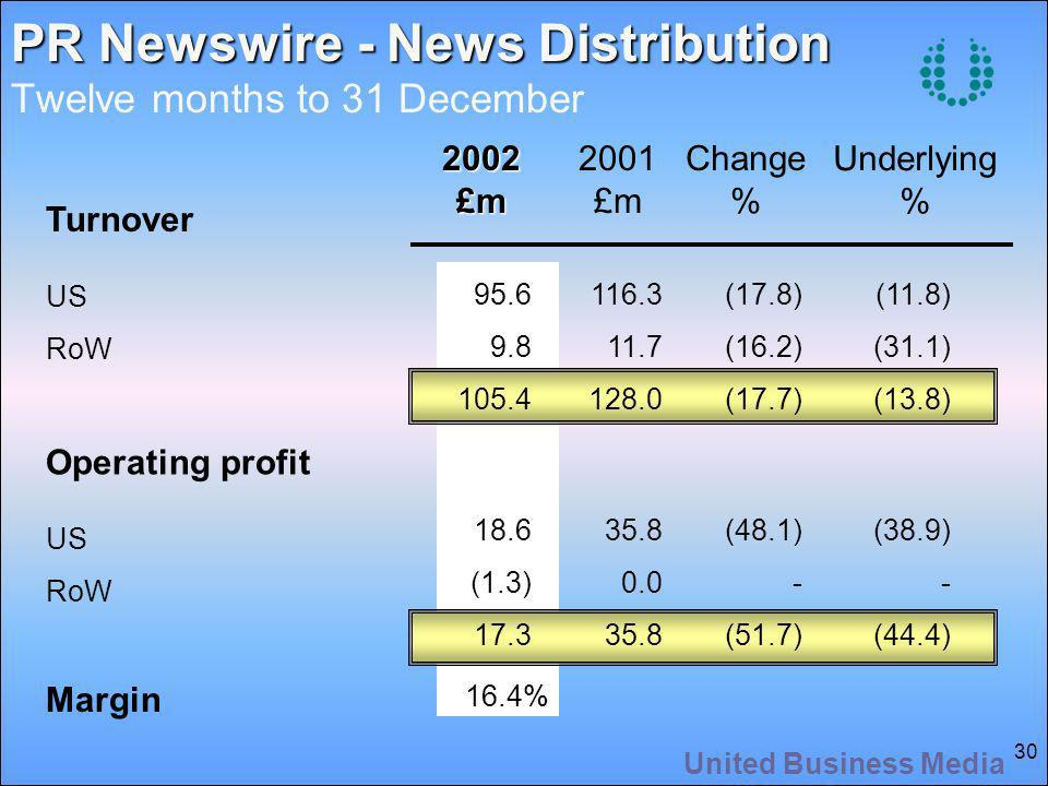 United Business Media 30 PR Newswire - News Distribution PR Newswire - News Distribution Twelve months to 31 December2002£m 2001 £m Change % Underlying % Turnover US RoW Operating profit US RoW 95.6 9.8 105.4 18.6 (1.3) 17.3 16.4% 116.3 11.7 128.0 35.8 0.0 35.8 (17.8) (16.2) (17.7) (48.1) - (51.7) (11.8) (31.1) (13.8) (38.9) - (44.4) Margin