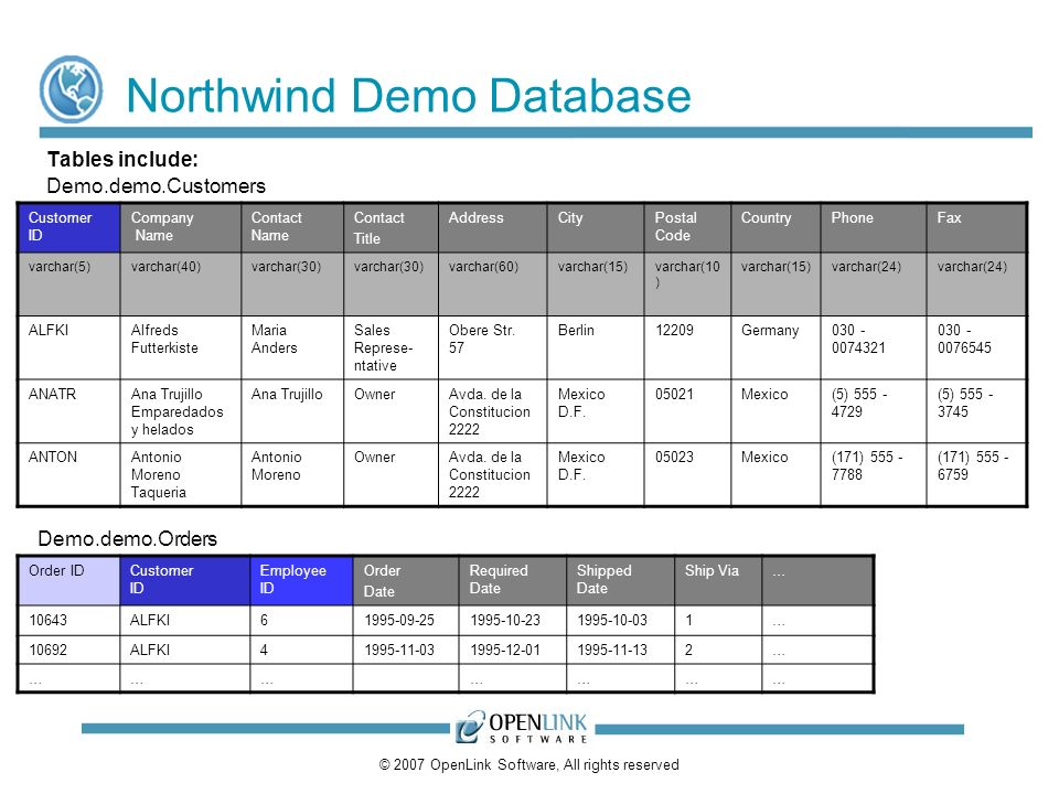 © 2007 OpenLink Software, All rights reserved Northwind Demo Database Tables include: Customer ID Company Name Contact Name Contact Title AddressCityPostal Code CountryPhoneFax varchar(5)varchar(40)varchar(30) varchar(60)varchar(15)varchar(10 ) varchar(15)varchar(24) ALFKIAlfreds Futterkiste Maria Anders Sales Represe- ntative Obere Str.
