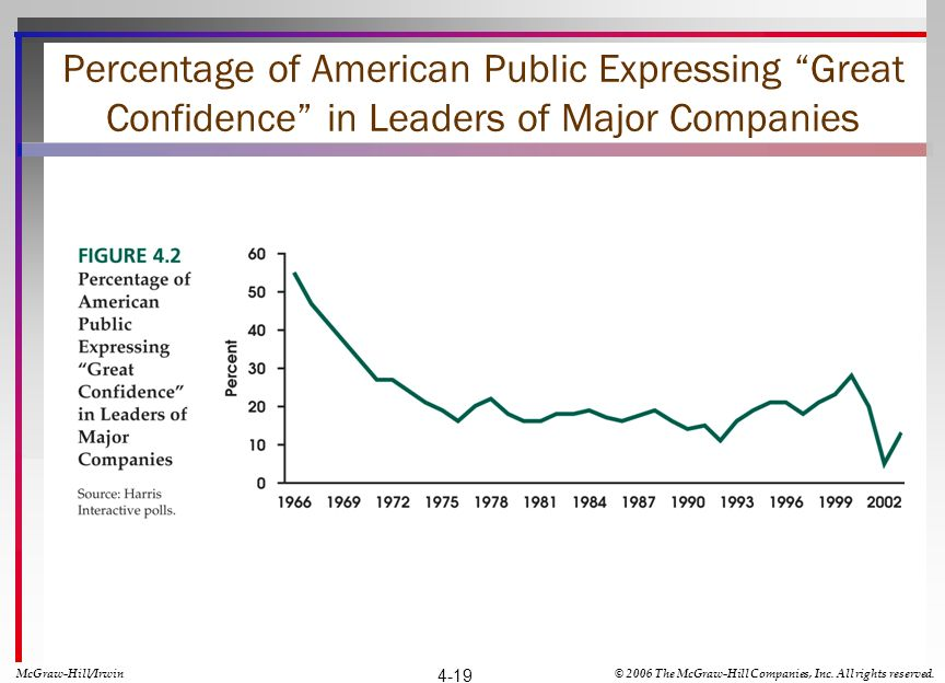 Percentage of American Public Expressing Great Confidence in Leaders of Major Companies McGraw-Hill/Irwin© 2006 The McGraw-Hill Companies, Inc.