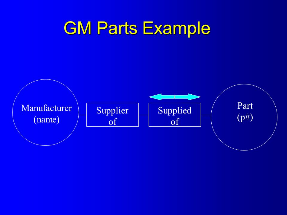 Manufacturer (name) Supplier of Supplied of Part (p#) GM Parts Example