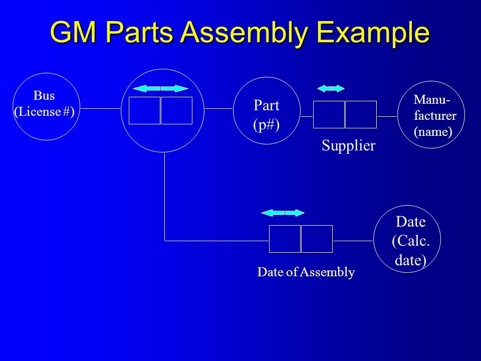 Bus (License #) Part (p#) Supplier Manu- facturer (name) Date of Assembly Date (Calc.