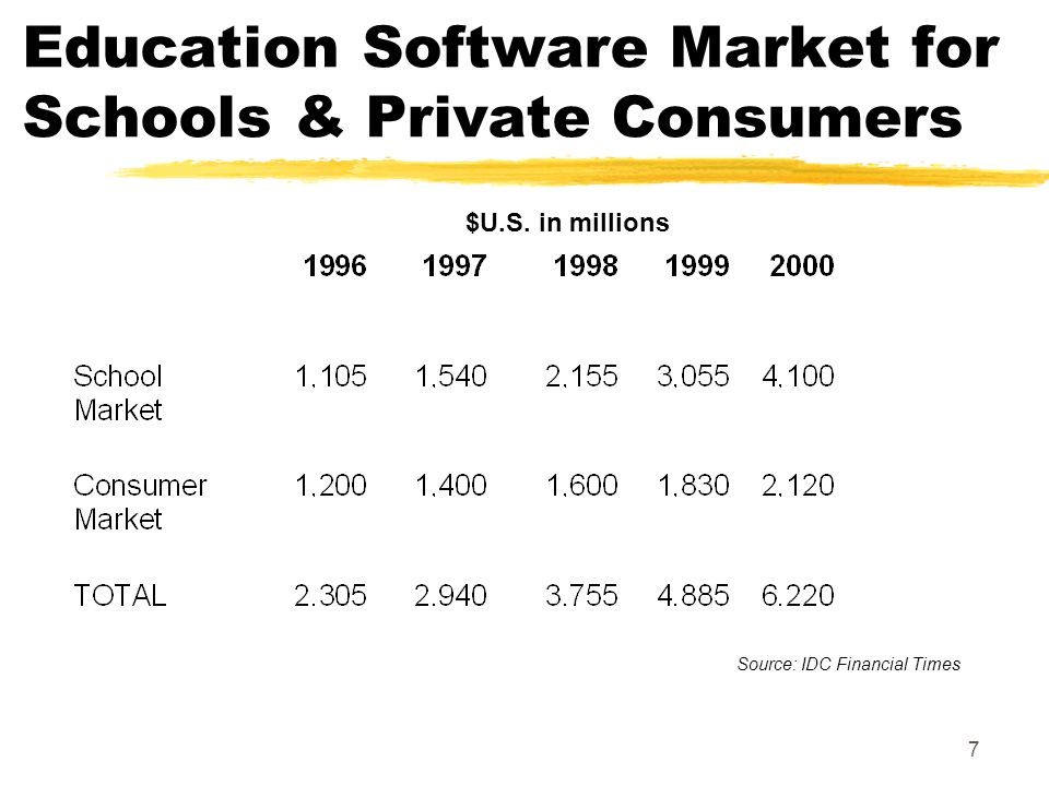 7 Education Software Market for Schools & Private Consumers Source: IDC Financial Times $U.S.