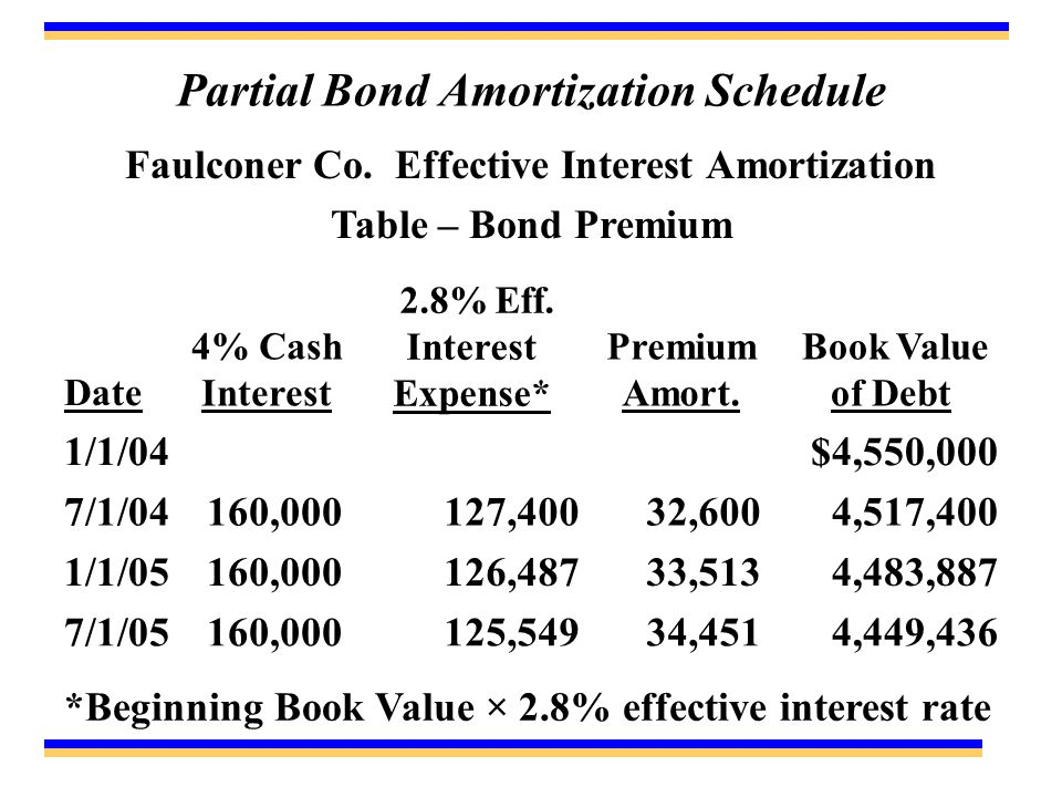 Partial Bond Amortization Schedule Faulconer Co.