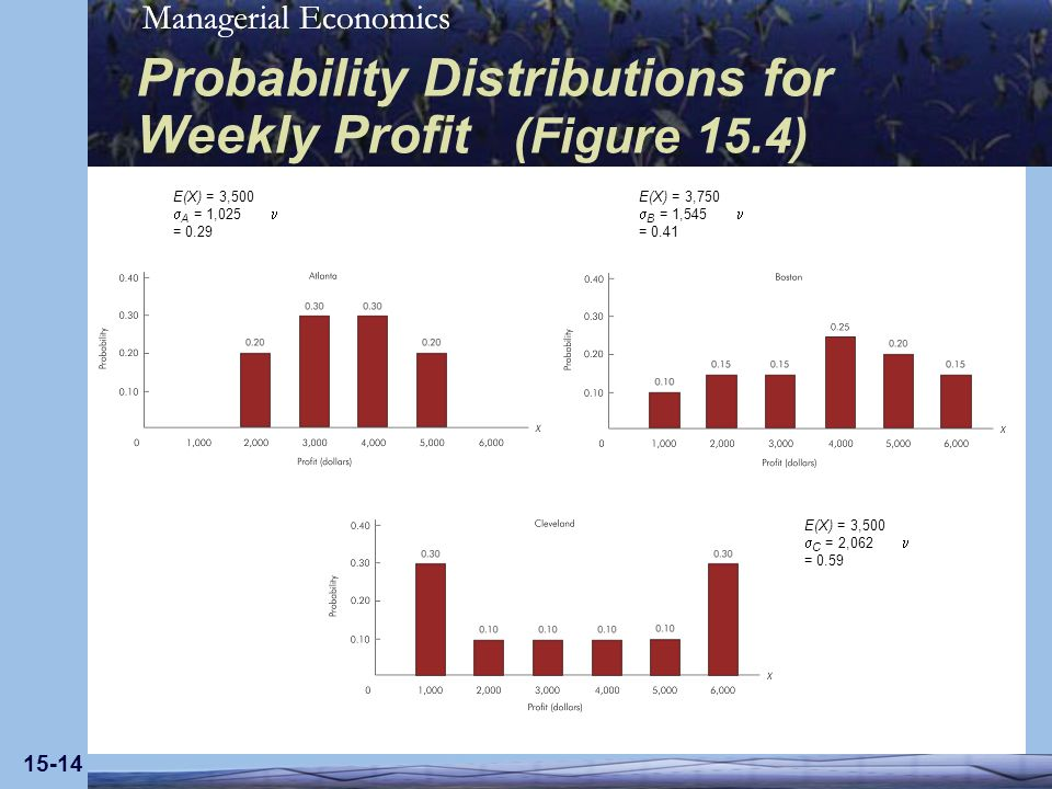 Managerial Economics 15-14 Probability Distributions for Weekly Profit (Figure 15.4) E(X) = 3,500 A = 1,025 = 0.29 E(X) = 3,750 B = 1,545 = 0.41 E(X) = 3,500 C = 2,062 = 0.59