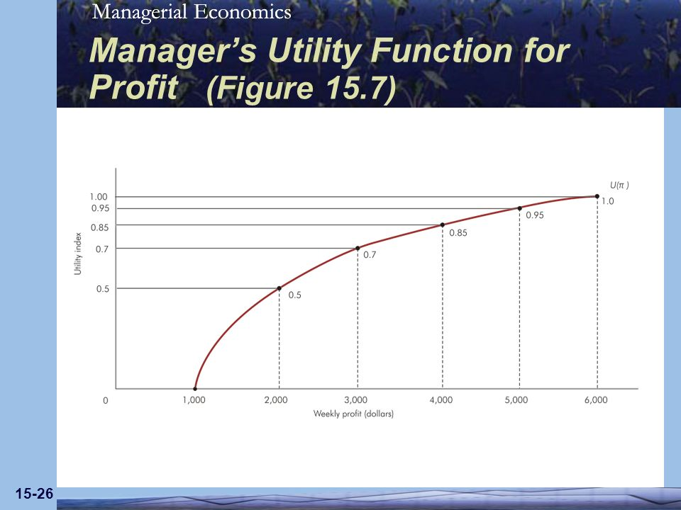 Managerial Economics 15-26 Managers Utility Function for Profit (Figure 15.7)