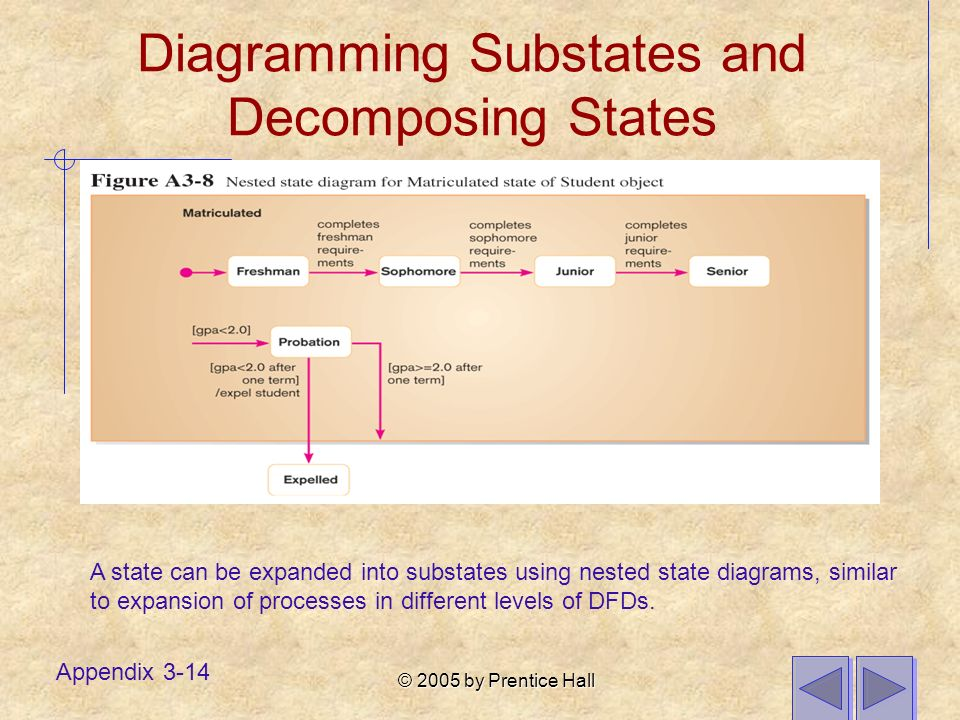 © 2005 by Prentice Hall Appendix 3-14 Diagramming Substates and Decomposing States A state can be expanded into substates using nested state diagrams, similar to expansion of processes in different levels of DFDs.