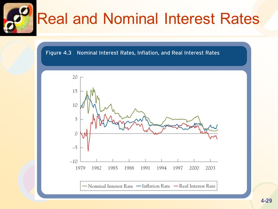 4-29 Real and Nominal Interest Rates