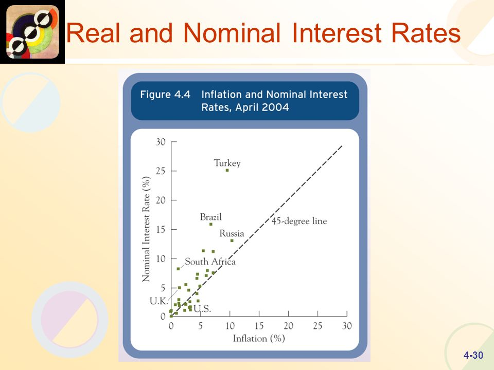 4-30 Real and Nominal Interest Rates