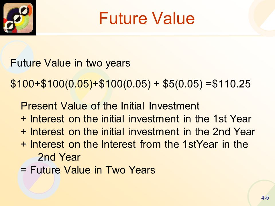 4-5 Future Value Future Value in two years $100+$100(0.05)+$100(0.05) + $5(0.05) =$ Present Value of the Initial Investment + Interest on the initial investment in the 1st Year + Interest on the initial investment in the 2nd Year + Interest on the Interest from the 1stYear in the 2nd Year = Future Value in Two Years