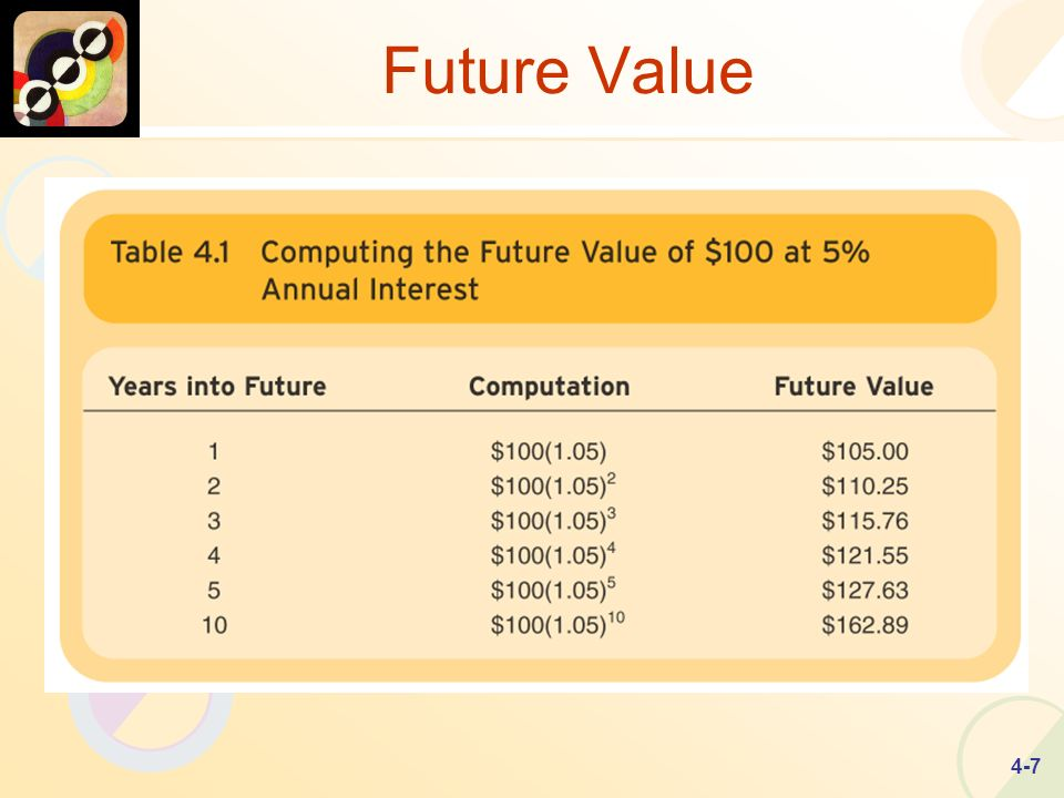 4-7 Future Value Computing Future Value at 5% Annual Interest