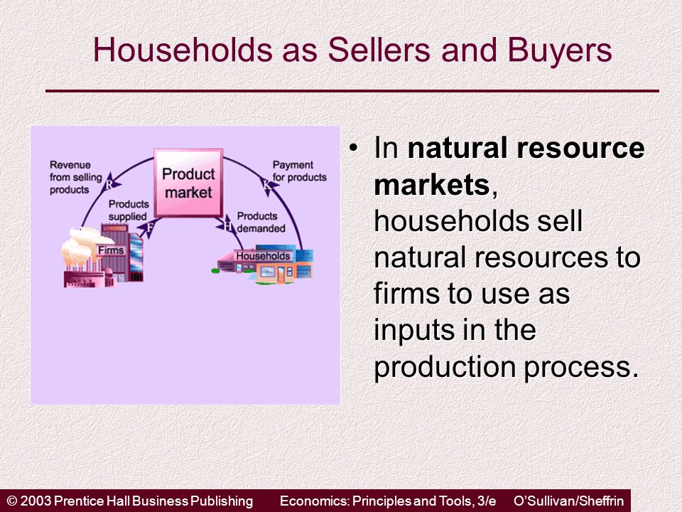 © 2003 Prentice Hall Business PublishingEconomics: Principles and Tools, 3/e OSullivan/Sheffrin Households as Sellers and Buyers In natural resource markets, households sell natural resources to firms to use as inputs in the production process.In natural resource markets, households sell natural resources to firms to use as inputs in the production process.
