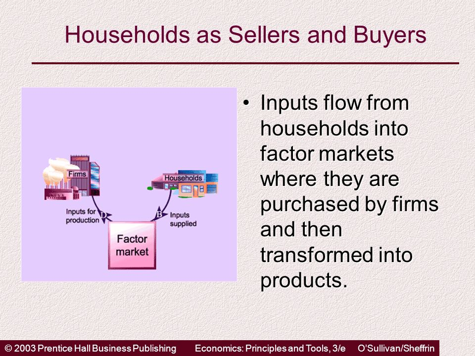 © 2003 Prentice Hall Business PublishingEconomics: Principles and Tools, 3/e OSullivan/Sheffrin Households as Sellers and Buyers Inputs flow from households into factor markets where they are purchased by firms and then transformed into products.Inputs flow from households into factor markets where they are purchased by firms and then transformed into products.