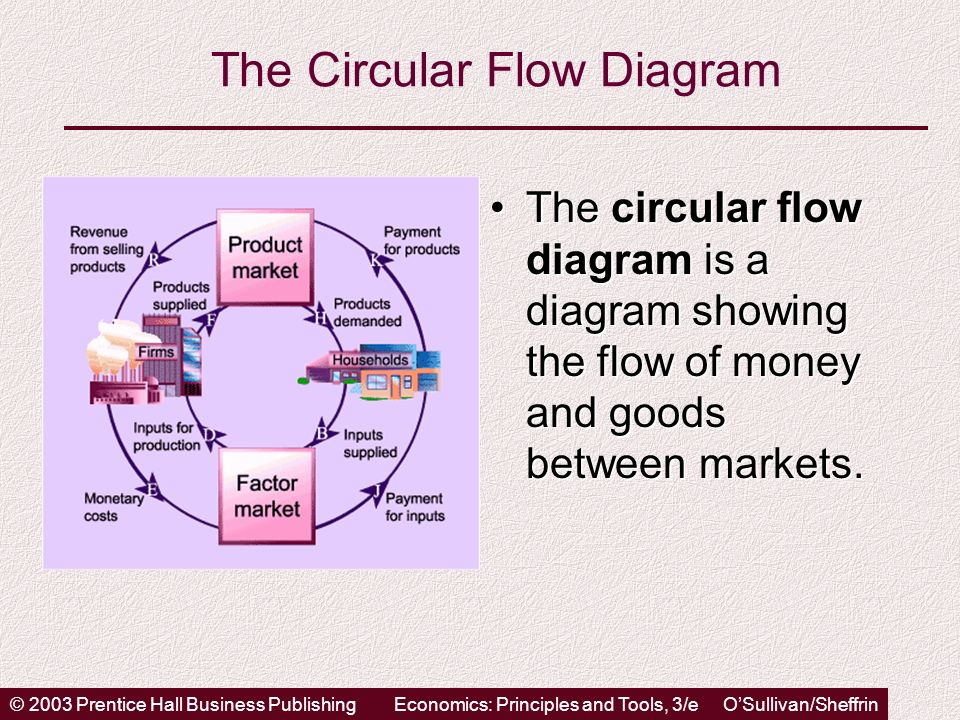 © 2003 Prentice Hall Business PublishingEconomics: Principles and Tools, 3/e OSullivan/Sheffrin The Circular Flow Diagram The circular flow diagram is a diagram showing the flow of money and goods between markets.The circular flow diagram is a diagram showing the flow of money and goods between markets.