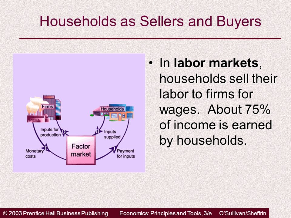 © 2003 Prentice Hall Business PublishingEconomics: Principles and Tools, 3/e OSullivan/Sheffrin Households as Sellers and Buyers In labor markets, households sell their labor to firms for wages.