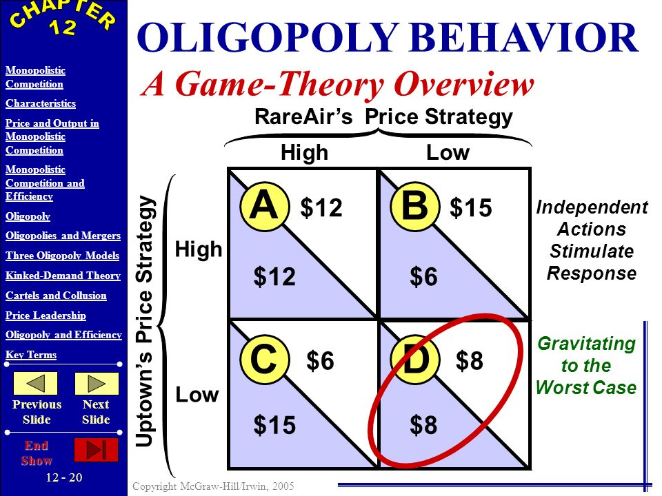 12 - 19 Copyright McGraw-Hill/Irwin, 2005 Monopolistic Competition Characteristics Price and Output in Monopolistic Competition Monopolistic Competition and Efficiency Oligopoly Oligopolies and Mergers Three Oligopoly Models Kinked-Demand Theory Cartels and Collusion Price Leadership Oligopoly and Efficiency Key Terms Previous Slide Next Slide End Show OLIGOPOLY BEHAVIOR A Game-Theory Overview High Low HighLow Uptowns Price Strategy RareAirs Price Strategy B A D C $12$15 $12$6 $8 $15 Independent Actions Stimulate Response