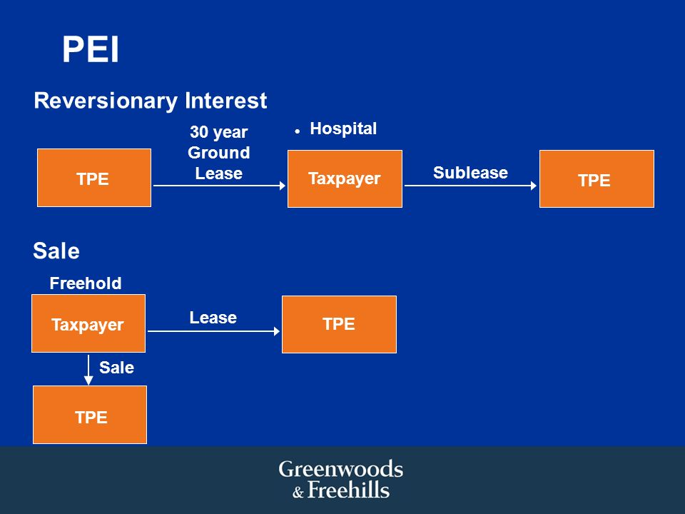 PEI TPE Taxpayer TPE Lease Sale Freehold Taxpayer TPE 30 year Ground Lease Reversionary Interest Hospital Sublease