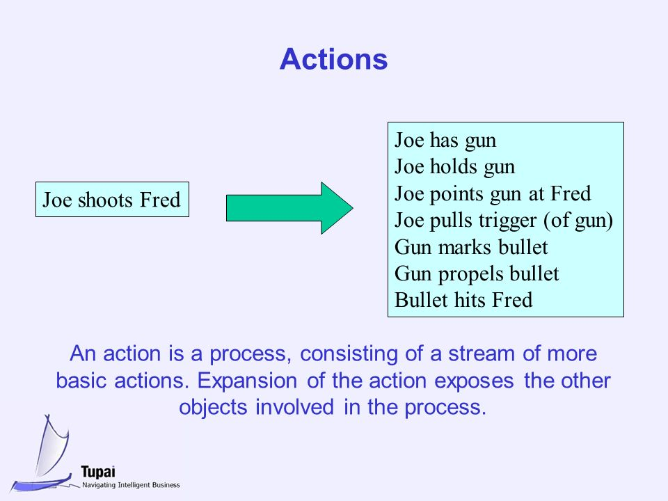 Actions Joe shoots Fred Joe has gun Joe holds gun Joe points gun at Fred Joe pulls trigger (of gun) Gun marks bullet Gun propels bullet Bullet hits Fred An action is a process, consisting of a stream of more basic actions.