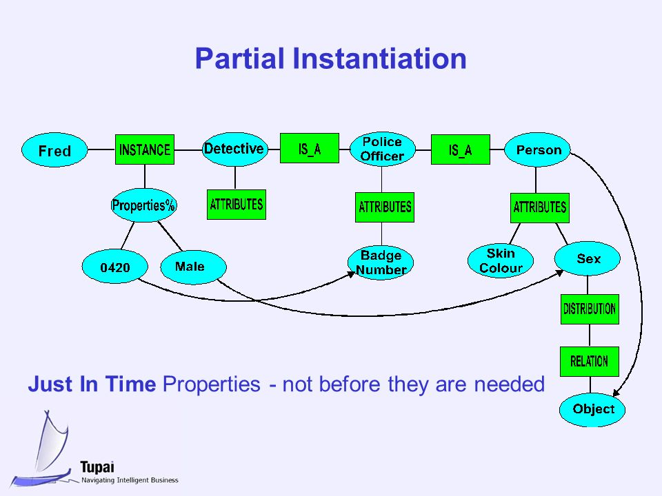 Partial Instantiation Just In Time Properties - not before they are needed