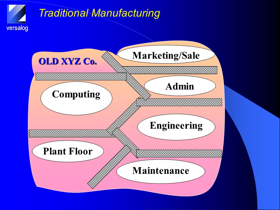 versalog Traditional Manufacturing Computing Plant Floor Admin Engineering Maintenance OLD XYZ Co.