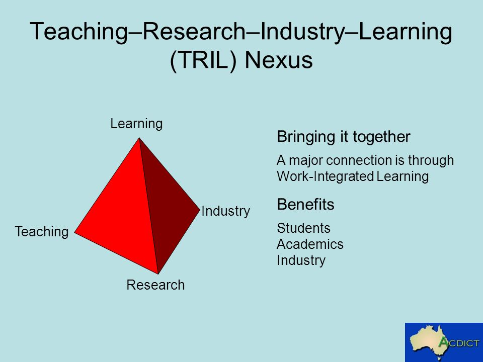 Teaching–Research–Industry–Learning (TRIL) Nexus Industry Research Teaching Learning Bringing it together A major connection is through Work-Integrated Learning Benefits Students Academics Industry